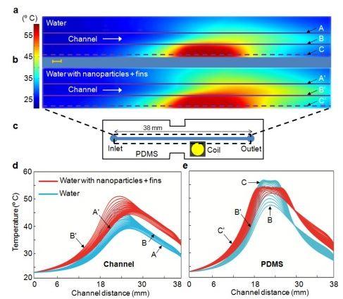 dynamic-nanofin