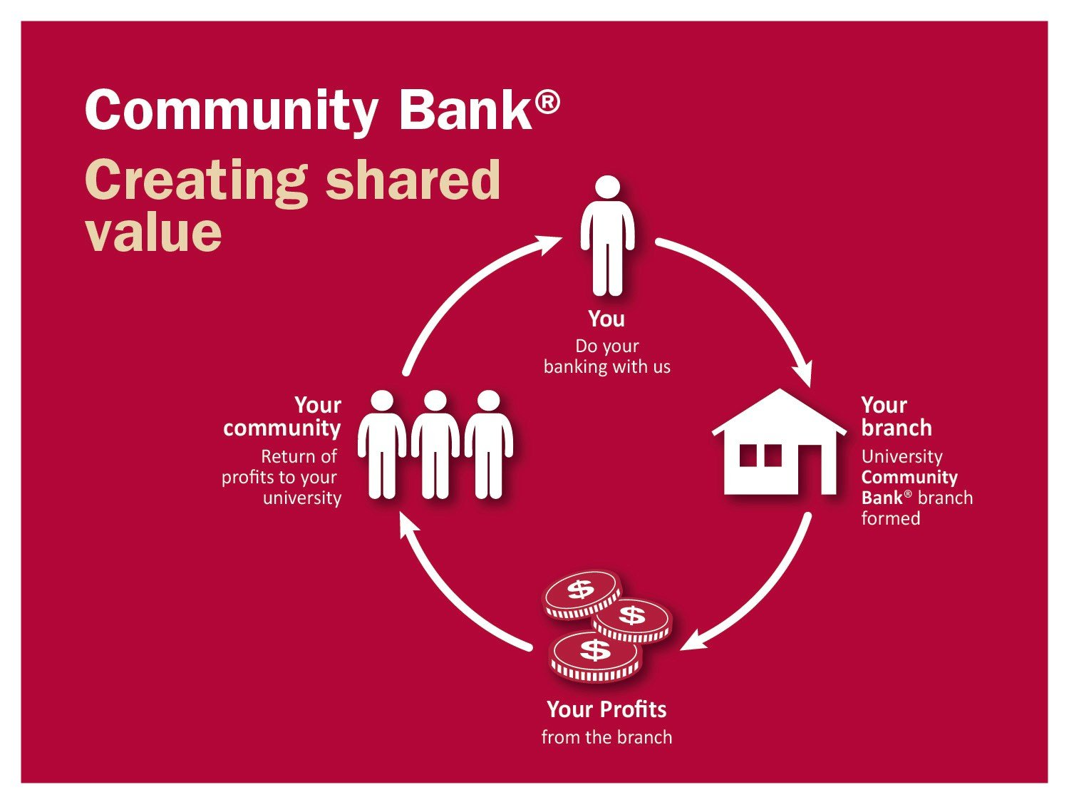 Deakin University Community Bank diagram