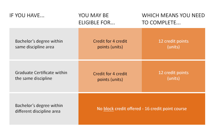 If you have a Bachelor's degree within same discipline area, you may be eligible for credit for 4 credit points (units) which means you need to complete 12 credit points (units). If you have a Graduate Certificate within the same discipline, you may be eligible for credit for 4 credit points (units) which means you need to complete 12 credit points (units). If you have a Bachelor's degree within different discipline area, no block credit offered - 16 credit point course.