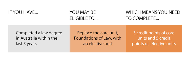 If you have completed a law degree in Australia within the last 5 years, you may be eligible to replace the core unit, Foundations of Law, with an elective unit, which means you need to complete 3 core units and 5 electives.