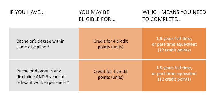 If you have a bachelor degree in the same discipline*, you may be eligible for credit for 4 credit points (units) which means you need to complete 1.5 years full-time, or part-time equivalent (12 credit points) If you have a bachelor degree in any discipline and 5 years of relevant work experience^, you may be eligible for credit for 4 credit points (units) which means you need to complete 1.5 years full-time, or part-time equivalent (12 credit points)