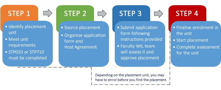 diagram showing key process steps