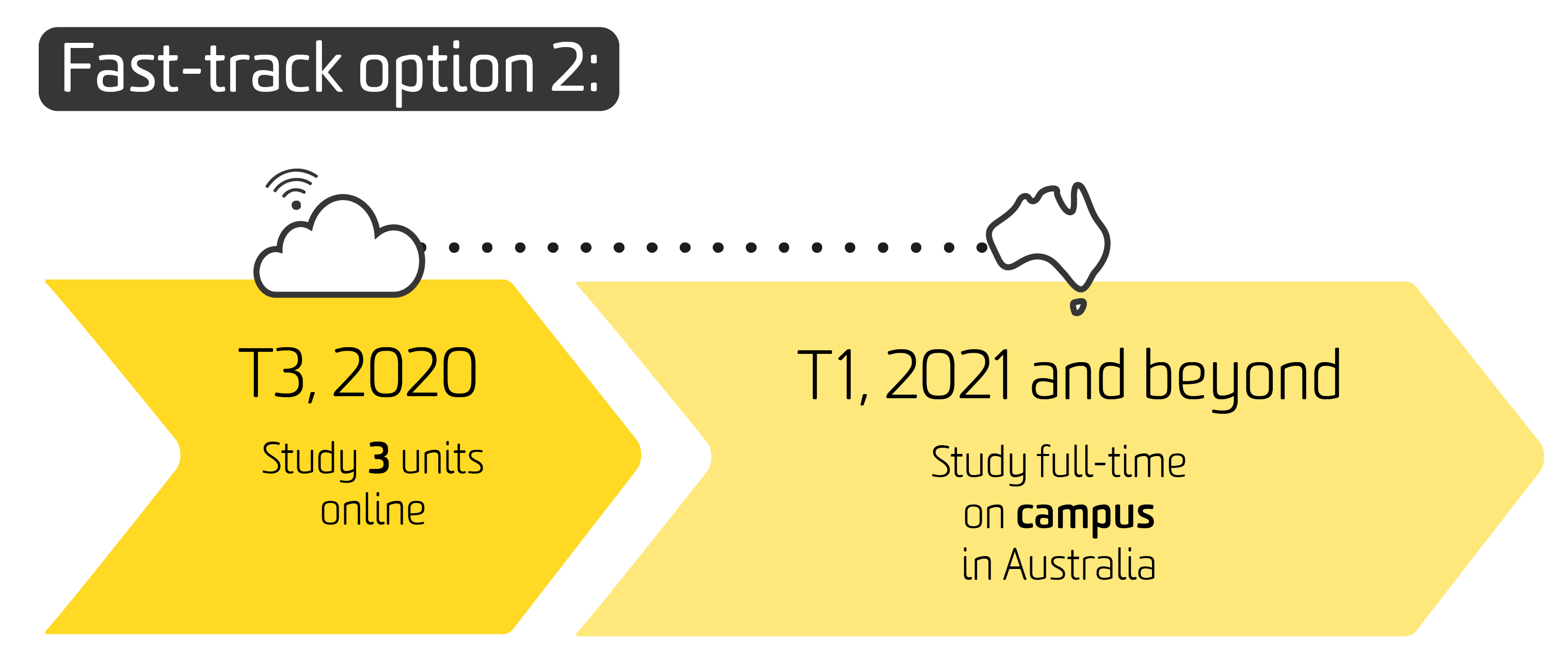 The third diagram shows fast track option 2: study 3 units online in Trimester 2, 2020. Then, study full time on campus in Australia in Trimester 3, 2020 and then continue full time on campus from Trimester 1 in 2021 and beyond.