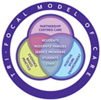 image of the tri-focal model