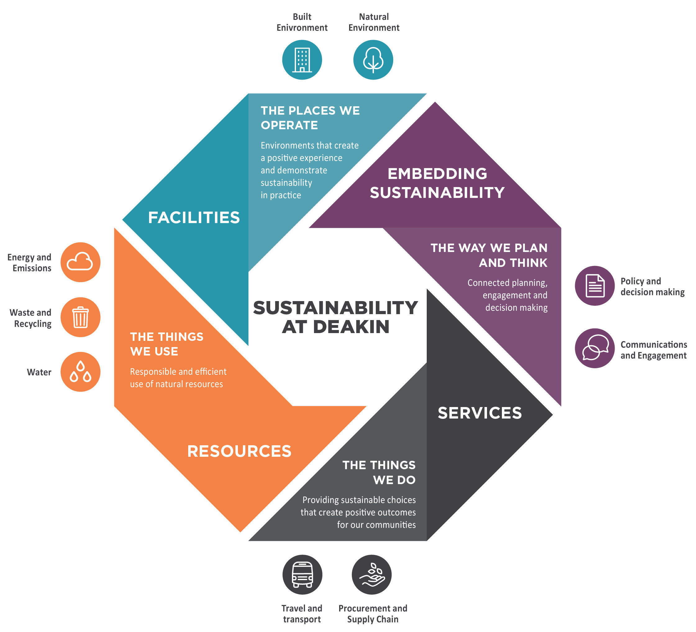 Sustainability at Deakin