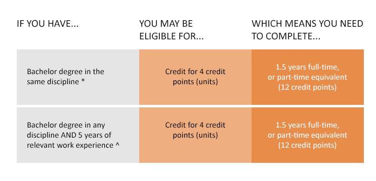 If you have a Bachelor degree in the same discipline*, you may be eligible for credit for 4 credit points (units) which means you need to complete 1.5 years full-time, or part-time equivalent (12 credit points). If you have a Bachelor degree in any discipline AND 5 years of relevant work experience^, you may be eligible for 4 credit points (units) which means you need to complete 1.5 years full-time or part-time equivalent (12 credit points). *A shorter course duration is available to students entering from a same discipline background.  A 'same discipline' award for this course is a Bachelor degree in Finance, or a Bachelor degree in Commerce or Management or Business with a major sequence in Finance. ^ Relevant work experience is business experience either in a finance role or in a managerial position with business oversight responsibilities in a finance related field, such as financial consulting, financial analysis, treasury management, corporate finance, fund management and banking.
