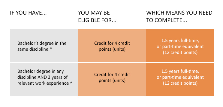 If you have a Bachelor degree in the same discipline, you may be eligible for credit for 4 credit points (units), which means you need to complete 1.5 years full time, or part-time equivalent (12 credit points) If you have a Bachelor degree in any discipline AND 3 years of relevant work experience, you may be eligible for credit for 4 credit points (units), which means you need to complete 1.5 years full time, or part-time equivalent (12 credit points) A shorter course duration is available to students entering from a same discipline background.  A same discipline award for this course is a Bachelor of Information Systems or in a related ICT discipline or a Bachelor degree in any discipline with an Information Systems Major/Minor or with a specialisation in Information Systems/Information Technology. Relevant work experience is professional work experience in Information Systems or in a position with responsibilities in an Information Systems related field.