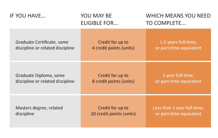 If you have a Graduate Certificate in same discipline or related discipline, you may be eligible for credit for up to 4 credit points (units), which means you can complete in 1.5 years full-time, or part-time equivalent. If you have a Graduate Diploma in same discipline or related discipline, you may be eligible for credit for up to 8 credit points units), which means you can complete in 1 year full-time, or part-time equivalent. If you have a Masters degree in related discipline, you may be eligible for credit for up to 10 credit points (units), which means you can complete in less than 1 year full-time, or part-time equivalent.