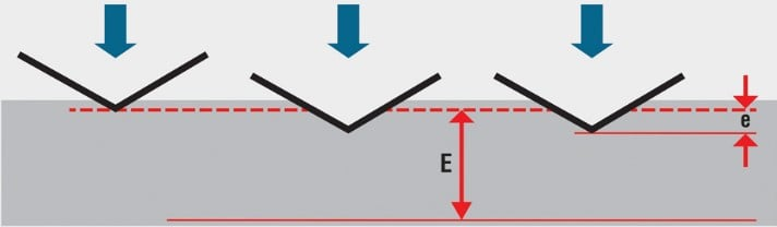 Rockwell diagram