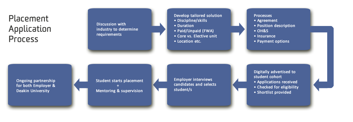 Placement application process steps