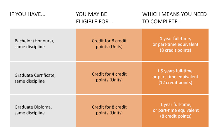 If you have a Bachelor's degree (honours) in the same discipline area, you may be eligible for credit for 8 credit points (units) which means you need to complete 1 years full time or part-time equivalent (8 credit points) If you have a Graduate Certificate in the same discipline area, you may be eligible for credit for 4 credit points (unit) which means you need to complete 1.5 years full time or part-time equivalent (12 credit points) If you have a Graduate Diploma in the same discipline area, you may be eligible for credit for 8 credit points (units) which means you need to complete 1 years full time or part-time equivalent (8 credit points)