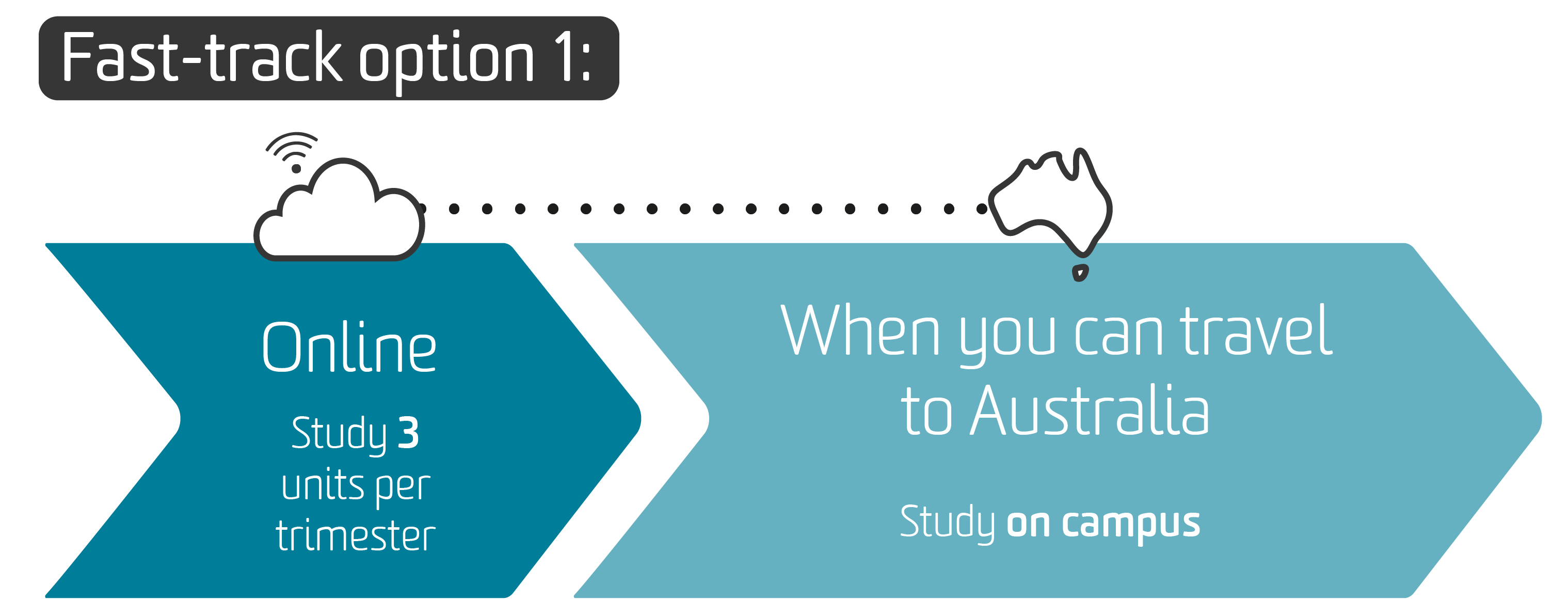 The diagram shows the Fast-track option 1: study 3 units online. When you can travel to Australia, study on campus.