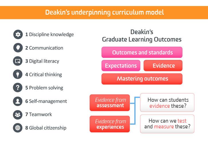 Curriculum Framework Deakin
