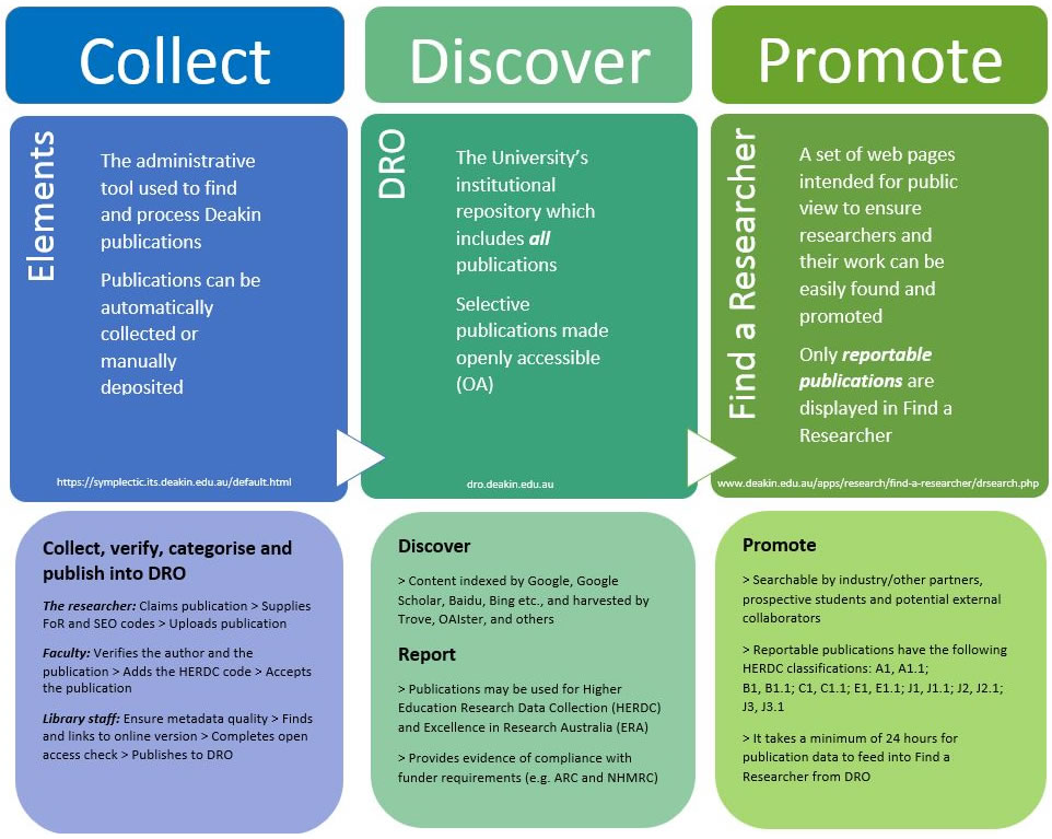Infograph - difference between Elements, DRO and Find a Researcher