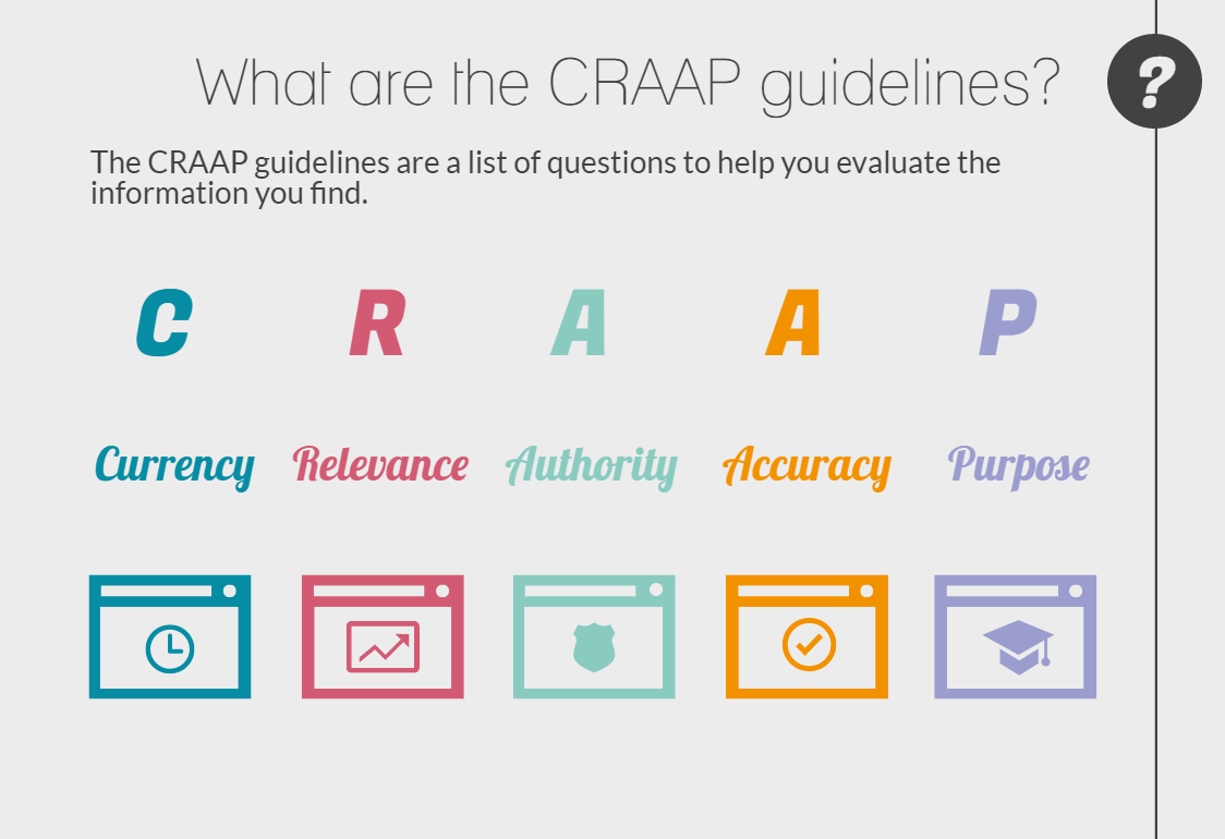 What are the CRAAP guidelines? They are a list of questions to help your evaluate the information you find. CRAAP = Currency, Reliability, Authority, Accuracy, Purpose.