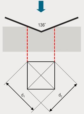 Vickers diagram