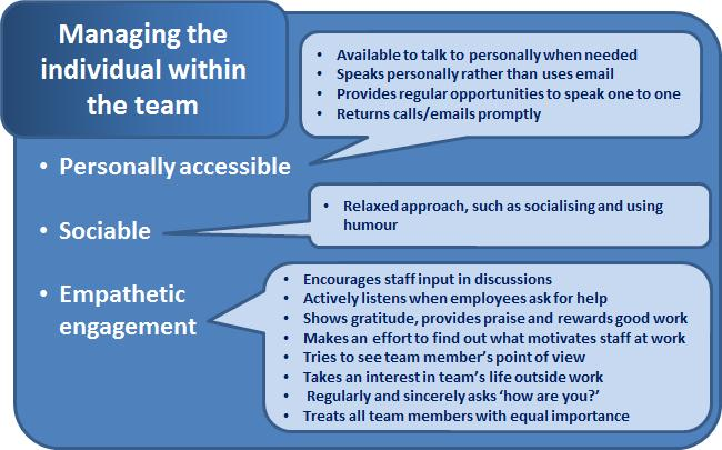 Managing the individual within the team