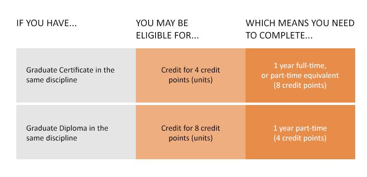 If you have a graduate certificate in the same discipline, you may be eligible for credit for 4 credit points(units), which means you need to complete 1 year full-time, or part-time equivalent (8 credit points).  If you have a graduate diploma in the same discipline, you may be eligible for credit for 8 credit points (units), which means you need to complete 1 year part-time (4 credit points)