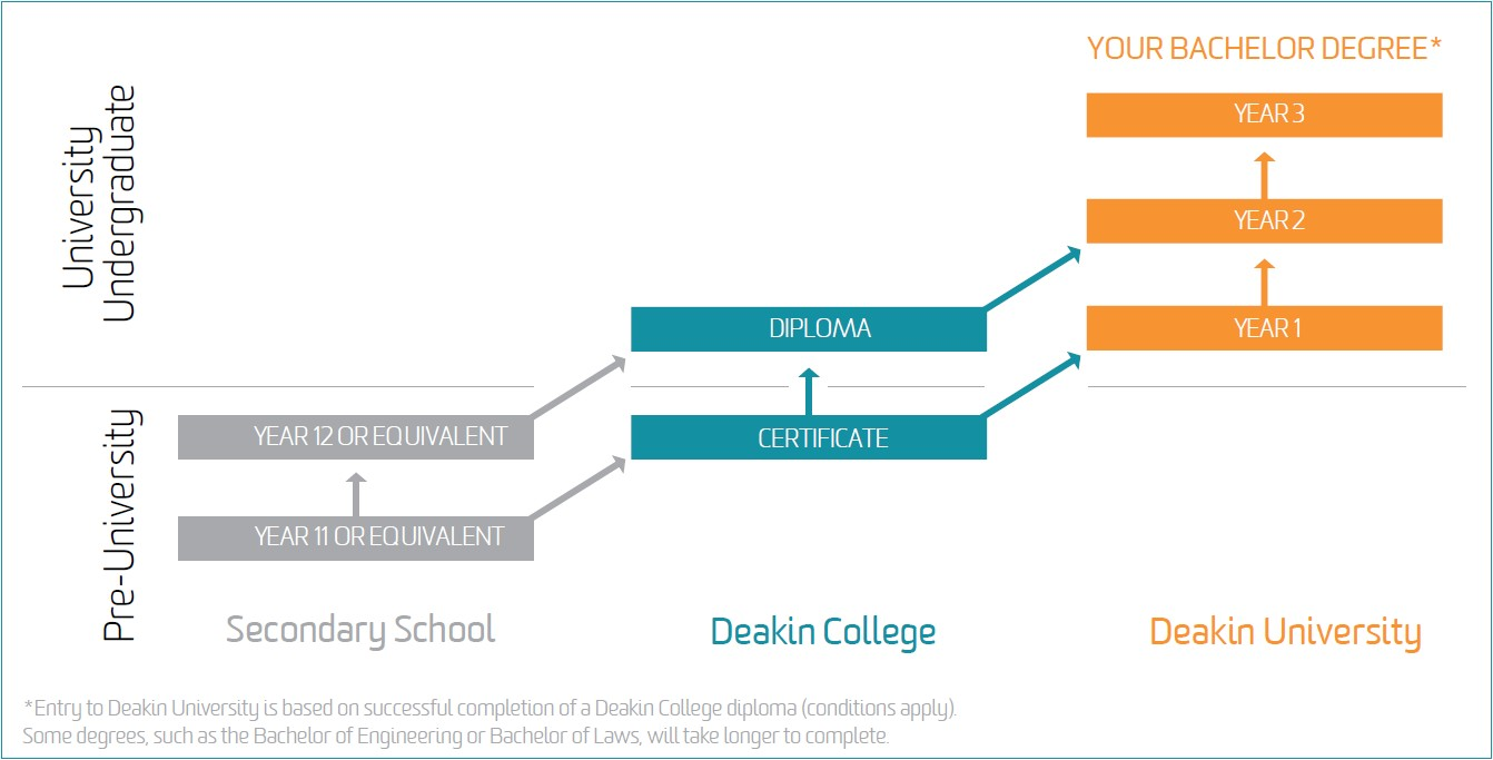 Deakin College Pathways