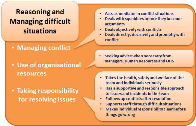 Reasoning and managing difficult situations