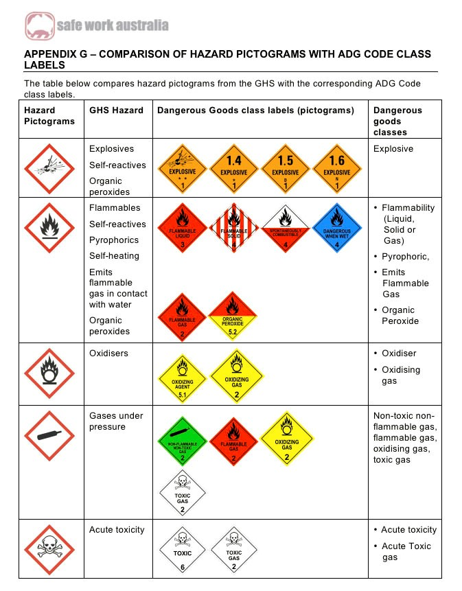 Comparison of Hazard Pictograms with ADG Code Class