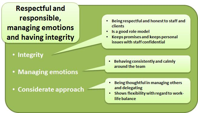 essays on integrity in the workplace