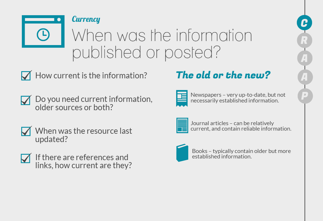Currency When was the information published or posted? How current is the information?  Do you need current information, older sources or both? When was the resource was last updated? If there are references and links, how current are they? The old or the new? Newspapers are very up to date, but not necessarily established information Journal articles can be relatively current and contain reliable information Books typically contain older but more established information.