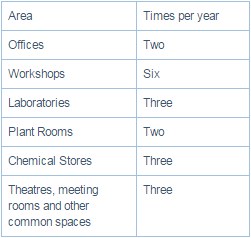 Area Office 2 times per year, Workshops 6 times per year, Laboratories 3 times per year, Plant Rooms 2 times per year. Chemical Stores 3 times per year, Theatres meeting rooms and other common spaces 3 times per year.
