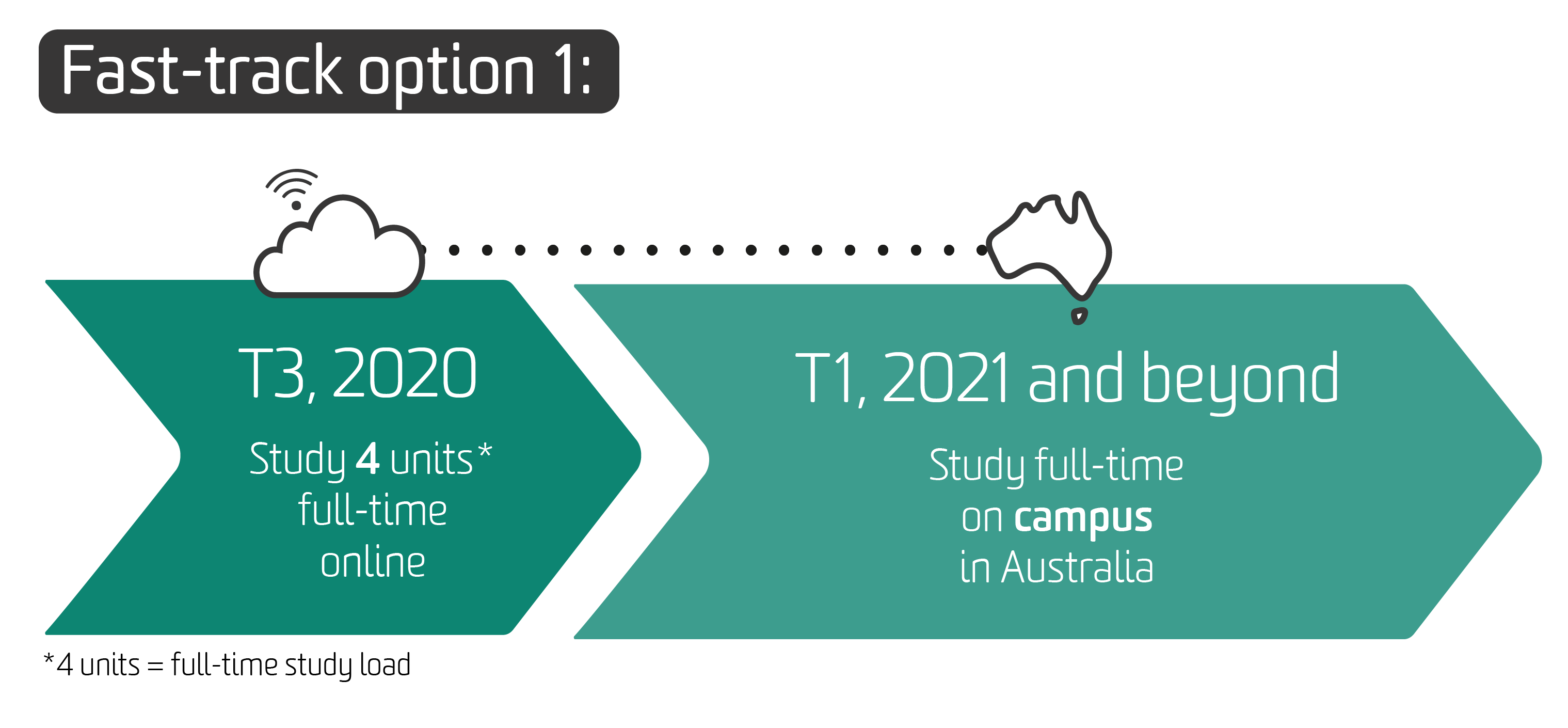 The diagram shows fast track option 1: study 4 units full-time online in Trimester 2, 2020. Then, study full time on campus in Australia in Trimester 3, 2020 and then continue full time on campus from Trimester 1 in 2021 and beyond.